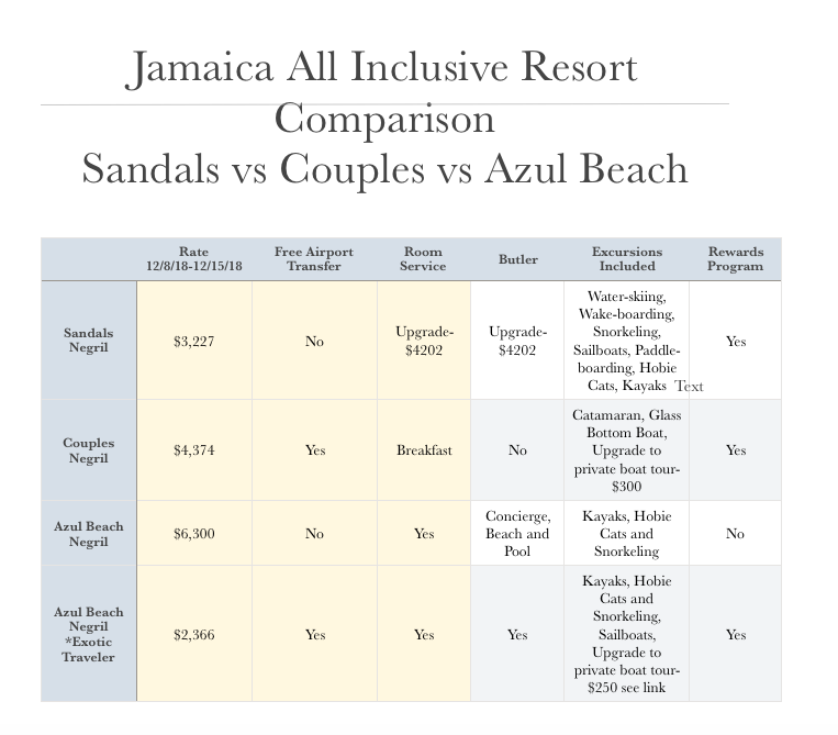 Chart of All-Inclusive Resort Rates